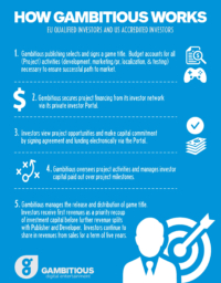 Gambitious - Infographic