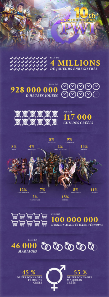 10th Anniversary Infographic_FR